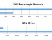 Valarm-Sensors-Tomcat-webapp-performance-json-kml-conservation-bandwidth-gzipFeaturedImage1