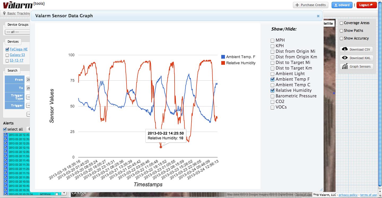 ValarmTemperatureHumidityFeCiegaVineyardGraph
