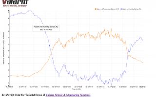 Valarm Tools Cloud JSONP API With NVD3 JavaScript API Graphing Sensor Monitoring Remote Environmental Telemetry Data