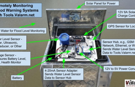 Flood Warning Systems – Remotely Monitoring Water Levels, Flooding, Emergency Management, and Public Safety for Smart Cities with Industrial IoT Sensors