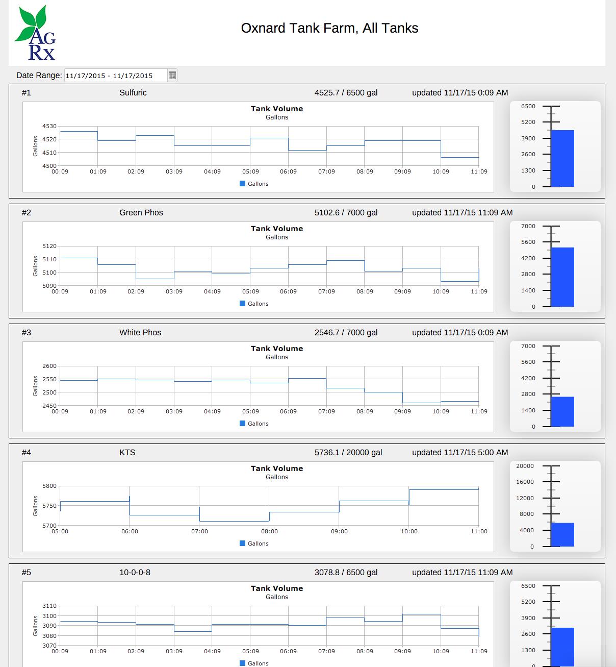 Valarm Tank Level Monitoring Remote Telemetry Monitoring Sensors Tanks Real-Time AGRX 1